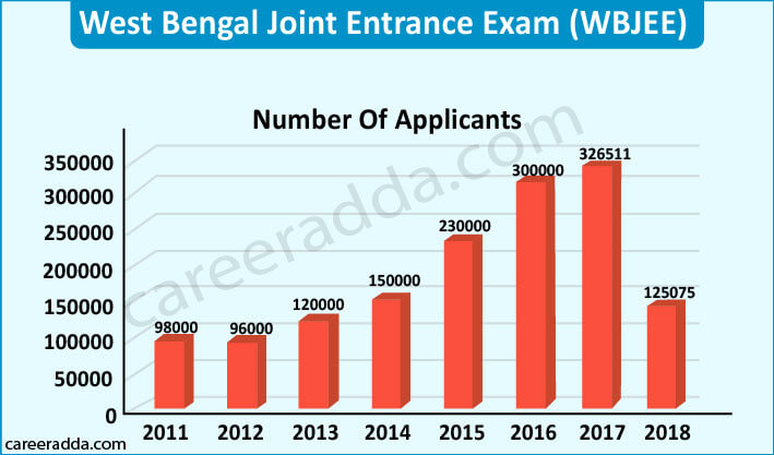 WBJEE Registrants Chart